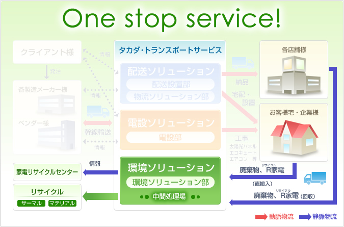 One stop service!